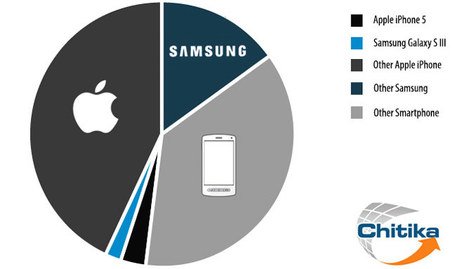 Android smartphones now have majority mobile web traffic share | MobileWeb | Scoop.it