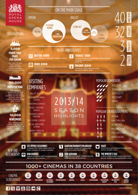 Infographic: The Royal Opera House 2013/14 Season at a glance | digital technologies in classical music & opera | Scoop.it