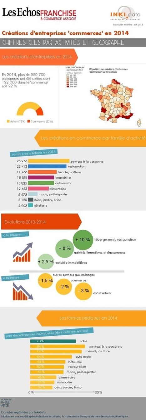 Infographie : la création de commerces en France | acteurs du retail - centres commerciaux, proximité, web | Scoop.it