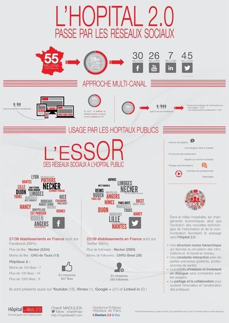 Infographie : l'hôpital 2.0 passe par les réseaux sociaux | Buzz e ... | L'e-santé | Scoop.it