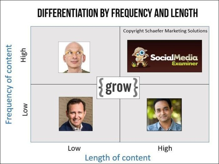 How to differentiate your blog based on the time you can put into it | Business in a Social Media World | Scoop.it