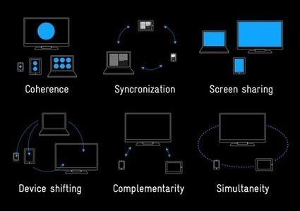 Multiscreen Patterns   precious, strategic design & visual language   Distance Ed Archive   Scoop.it