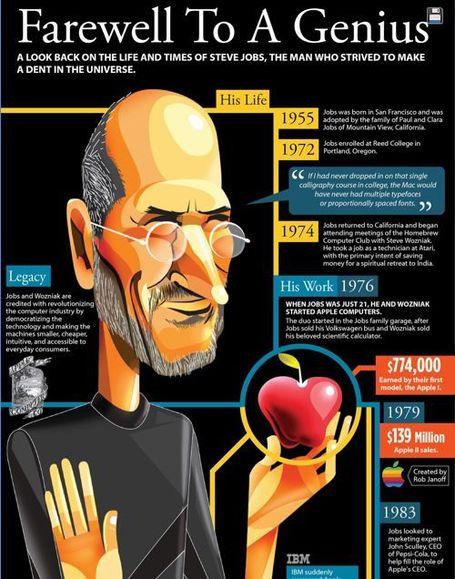 The Life & Times of Steve Jobs (an infographic) | Steve Jobs: A Master Thinker | Scoop.it