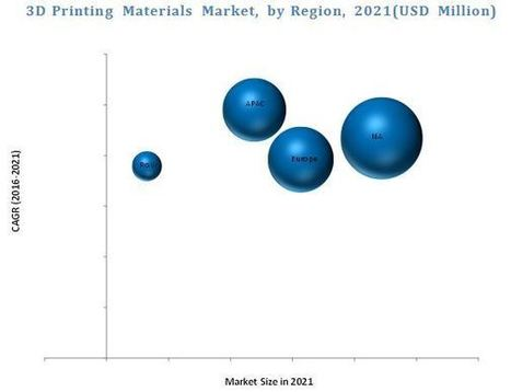 3D Printing Materials Market worth 1,409.5 Million USD by 2021 | Market Research | Scoop.it