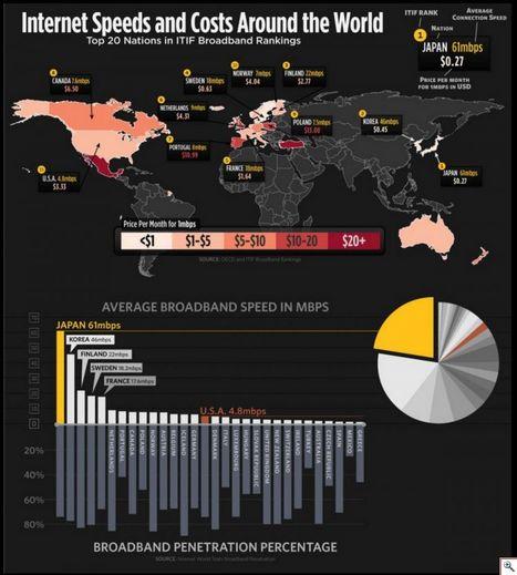 [Infographie] les coûts et débits de l'internet dans le monde. | Toulouse networks | Scoop.it