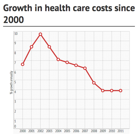 This is why controlling health-care costs is almost impossible | Healthy Vision 2020 | Scoop.it