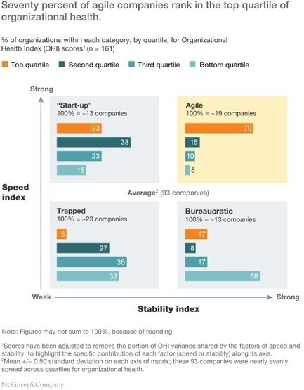 Why agility pays | McKinsey & Company | Resilience and Agility | Scoop.it