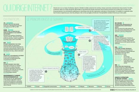 Qui dirige Internet ? Les explications de l'ICANN | Cultures numériques | Scoop.it