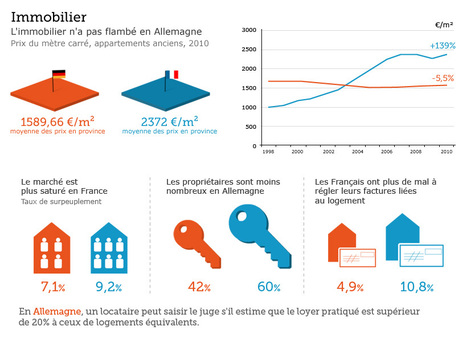 Infographie Immobilier : France vs Allemagne | Immobilier | Scoop.it
