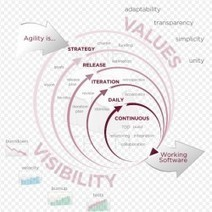 Développement agile, pourquoi ça coince encore ?   IT governance   Scoop.it