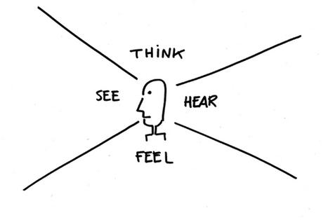 Empathy Map: tu propio estudio de mercado en pocos minutos | EmpleoDosPuntoCero | Scoop.it