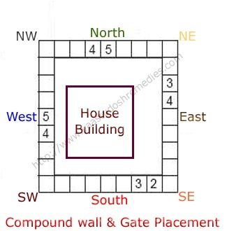 Vaastu Shastra Tips For Compound Wall  | Vaastu Dosh Remedies | Healthy Lifestyle Tips | Scoop.it