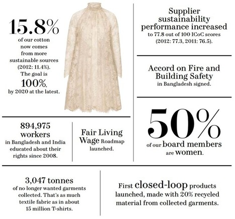 H&M needs more than a conscious collection | Unfathomable Fashion - Eco-Fashion | Scoop.it