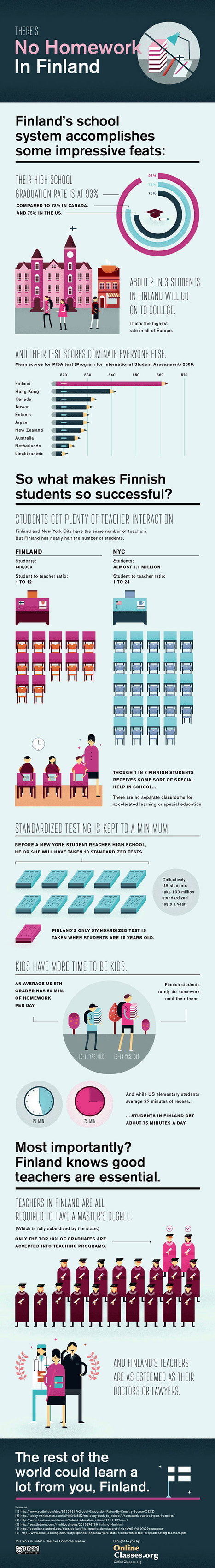 Finland's School System - Infographic | Positive futures | Scoop.it