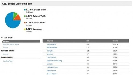 How To Use Google Analytics To Drive More Traffic To Your Website | Anàlisi web | Scoop.it