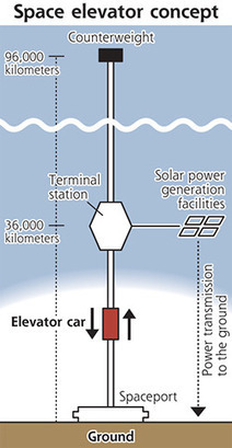 Construction firm aims at space elevator in 2050 | New Civilizations | Scoop.it