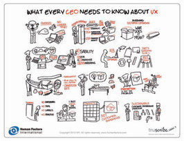 What Every CEO Needs to Know About UX - Poster and White Paper | User Experience Strategy | Scoop.it