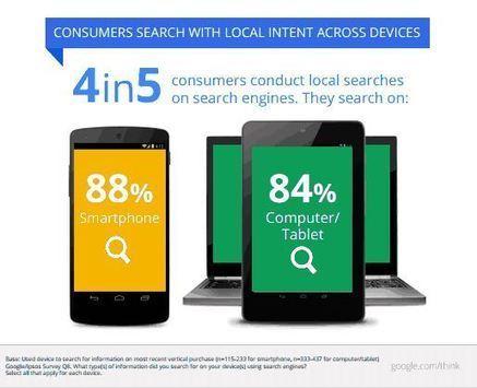 Etude: 88% des utilisateurs de smartphones font des recherches locales | Mobile Marketing | Scoop.it