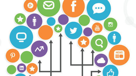 Free Digital Marketing in 2014 Guide!   Digital Communication and Innovations   Scoop.it