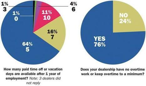 Want committed employees? Treat them well, employee survey says - Automotive News   Change Management Today   Scoop.it