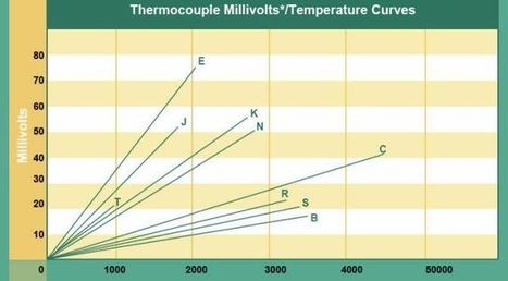 Temperature Sensors: Thermocouples | Coding and beyond | Scoop.it