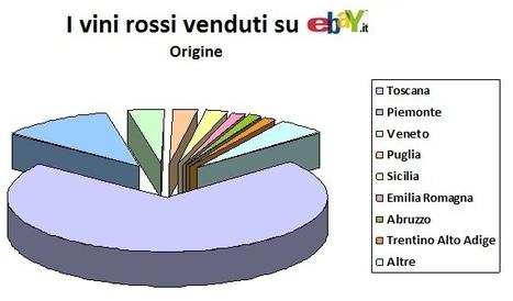 VENDITE VINI ON LINE: IL PIU' ACQUISTATO E' IL VINO ROSSO ... | Vino al Vino | Scoop.it