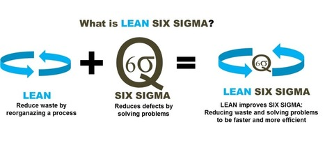 What is Lean Six Sigma ? - Lean Six Sigma Belgium | Lean Six Sigma, Lean Startup & Agile Skills | Scoop.it