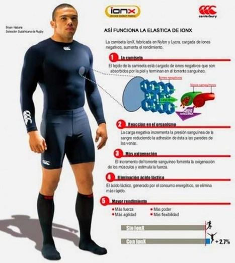 Tecnología Punta y Deporte | Tecnologia en el deporte | Scoop.it