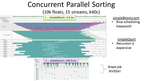 Intel Posts OpenCL 2.0 QuickSort Tutorial (Compare to TE CUDA Version) - TechEnablement   opencl, opengl, webcl, webgl   Scoop.it