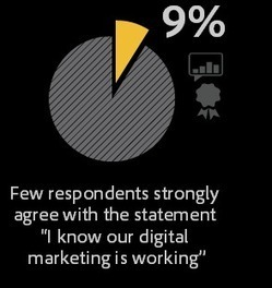 Only 40% of marketers think their company's marketing is effective | International marketing | Scoop.it