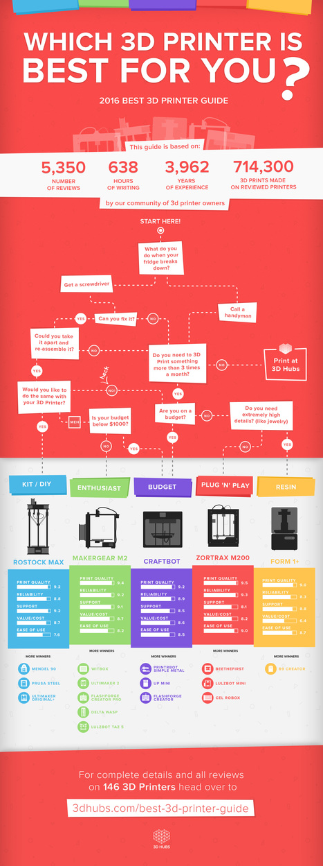 3D Hubs Presents the 100% Bigger & Better 2016 3D Printer Guide | Digital Design and Manufacturing | Scoop.it