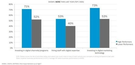 Less Than Half Of Digital Marketers Say They Are Highly Proficient At Digital Marketing | Marketingiri | Scoop.it