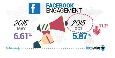 L'engagement et la portée des Pages Facebook continuent à baisser | Social Media Curation par Mon-Habitat-Web.com | Scoop.it
