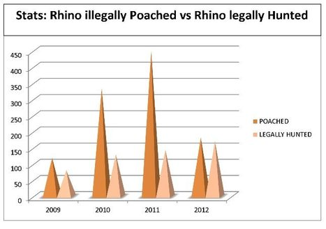 Stats: Rhino illegally Poached vs. Rhino legally Hunted! | What's Happening to Africa's Rhino? | Scoop.it