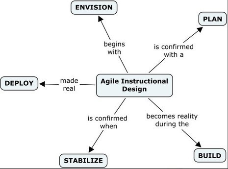 Some (further) thoughts about 'agile' learning design | Tony Bates | Educación flexible y abierta | Scoop.it