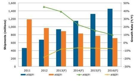 Les ventes de smartphones dans le monde dépasseraient celles des feature phones cette année   Telecom news   Scoop.it