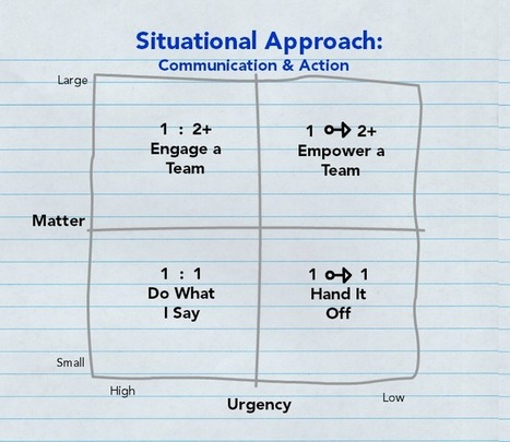 Situational Approach: What Role Do I Play in Matters? | Leading Choices | Scoop.it
