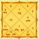 World famous astrologer, Vashikaran, Black Magic, Marriage astrologer | Black magic | Scoop.it