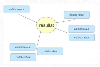 Outils collaboratifs Google Drive - CREG   Cartes mentales   Scoop.it