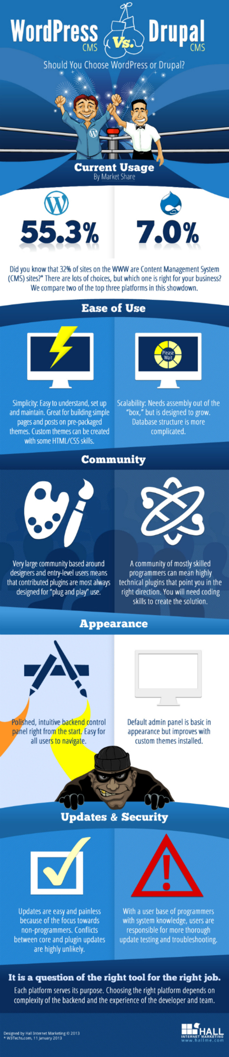 Drupal and WordPress: Friends or Foes? [Infographic] | Drupal to WordPress in 15 min +Video! | Scoop.it