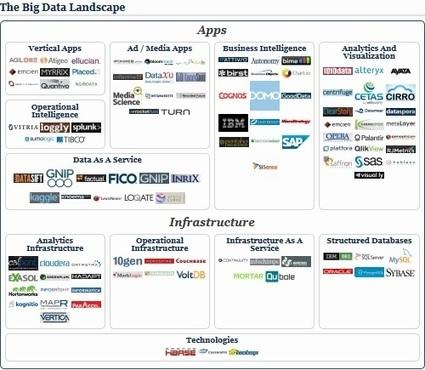 The Big Data Landscape, 2013 Edition | outperform | Scoop.it