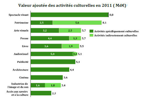 La culture apporte 3,2% de la richesse nationale | DocPresseESJ | Scoop.it