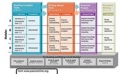 Research Skills and the PARCC Assessment | Common Core Social Studies | Scoop.it