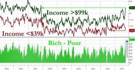 The Rich Have Never Been Happier (Relative To The Poor) | Zero Hedge | Commodities, Resource and Freedom | Scoop.it