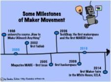 The Maker Movement. Implications of new digital gadgets, fabrication tools and spaces for creative learning and teaching | Creative teaching and learning | Scoop.it