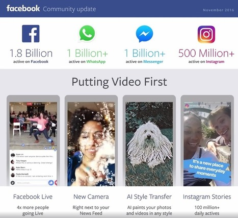 Facebook : 1,8 milliard d'utilisateurs, 7 milliards de CA et des inquiétudes pour l'avenir | Evolution Marketing & e-Tourisme | Scoop.it