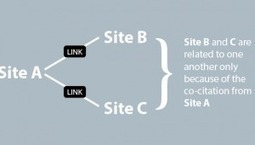 The Art of Co-Citation: Moving Towards Contextual Marketing | seoreseller | Scoop.it