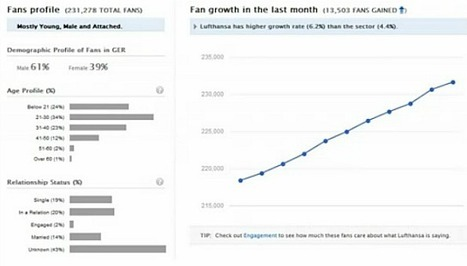 Unmetric Releases Benchmarking Tool for Pinterest - Small Business Trends   Pinterest   Scoop.it