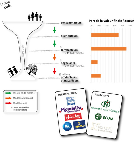 Filières agroalimentaire : les relations dangereuses | Agroécologie | Scoop.it