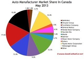 Canada Auto Sales Brand Rankings - May 2013 YTD - GOOD CAR BAD CAR | SEO for Car Dealers | Scoop.it
